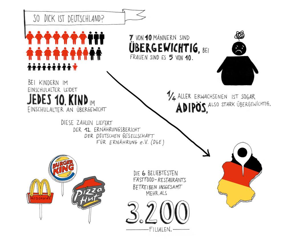 Eine Illustration zum Thema Übergewicht in Deutschland.