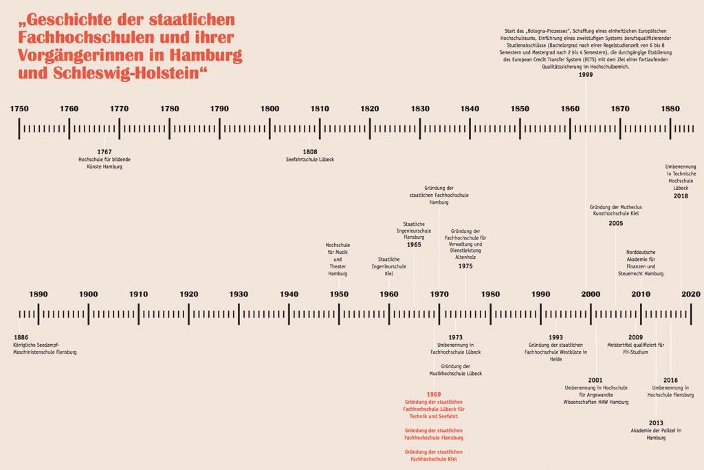 50 Jahre FH – Eine Übersicht
